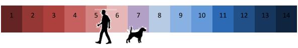 Diferencia de ph entre perros y humanos