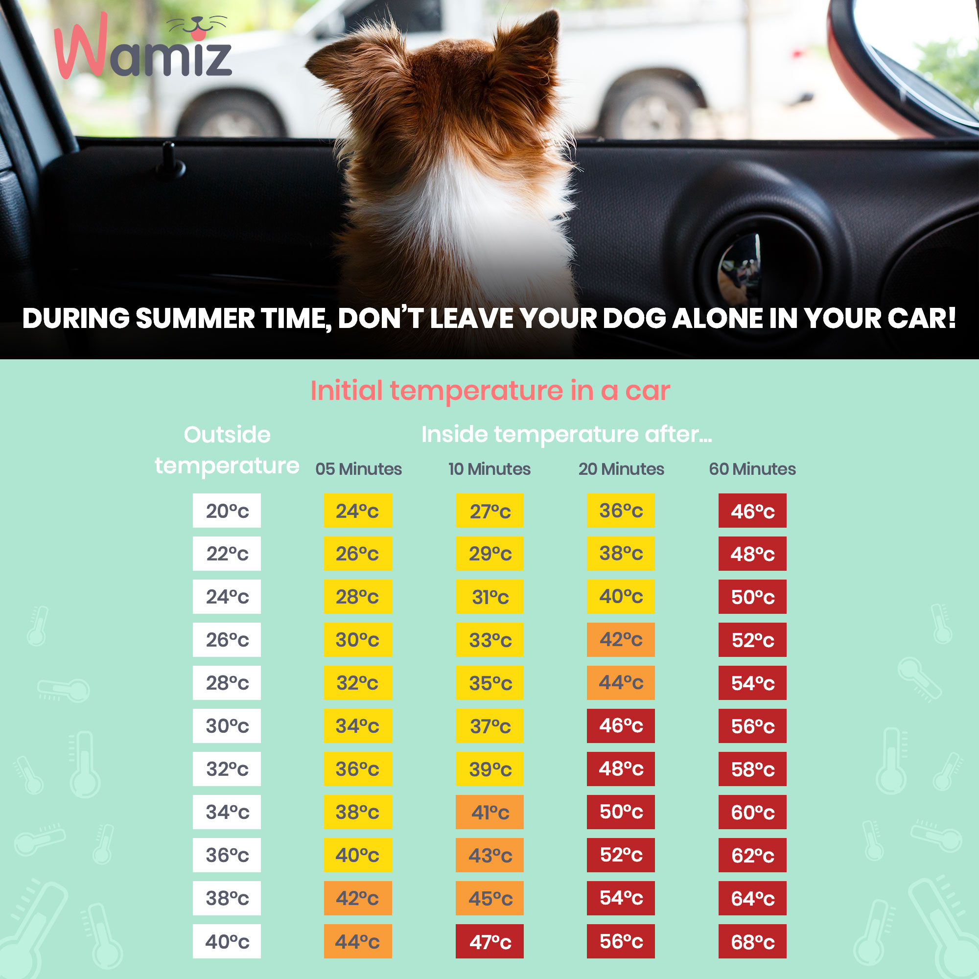 temperature chart for hot cars