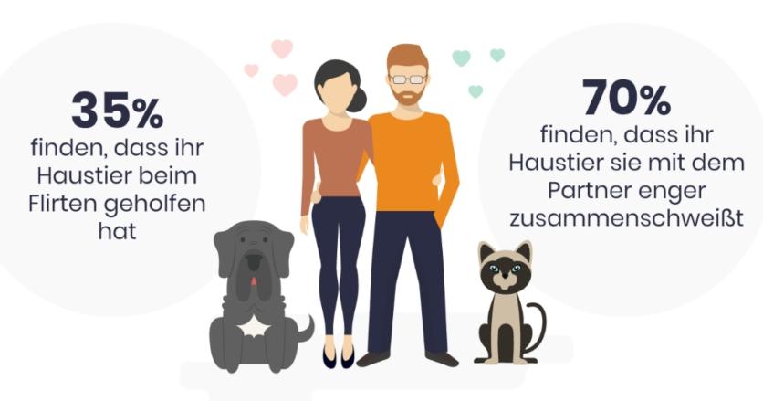 Valentinstag mit Haustier