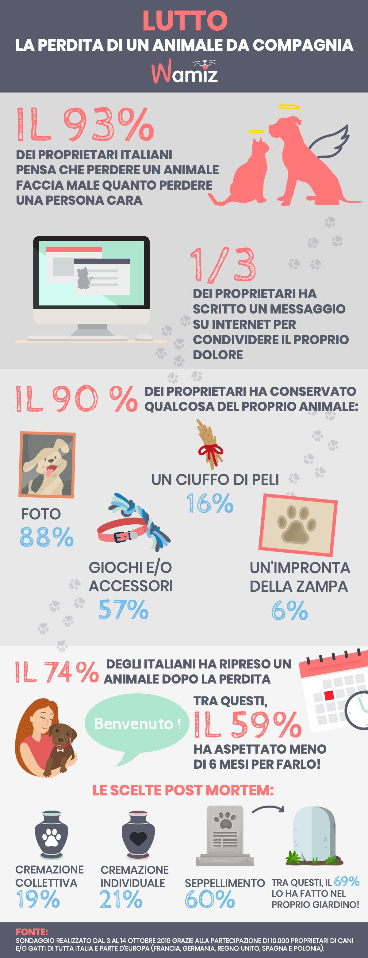 infografica-lutto-sondaggio-wamiz