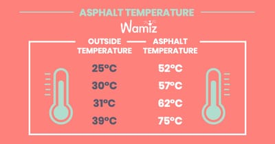 temperature comparision between outside and asphalt